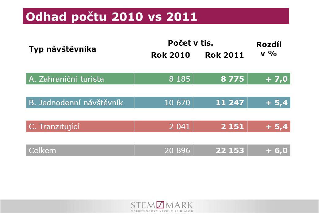 Odhad počtu 2010 vs 2011 Typ návštěvníka Počet v tis. Rozdíl v %