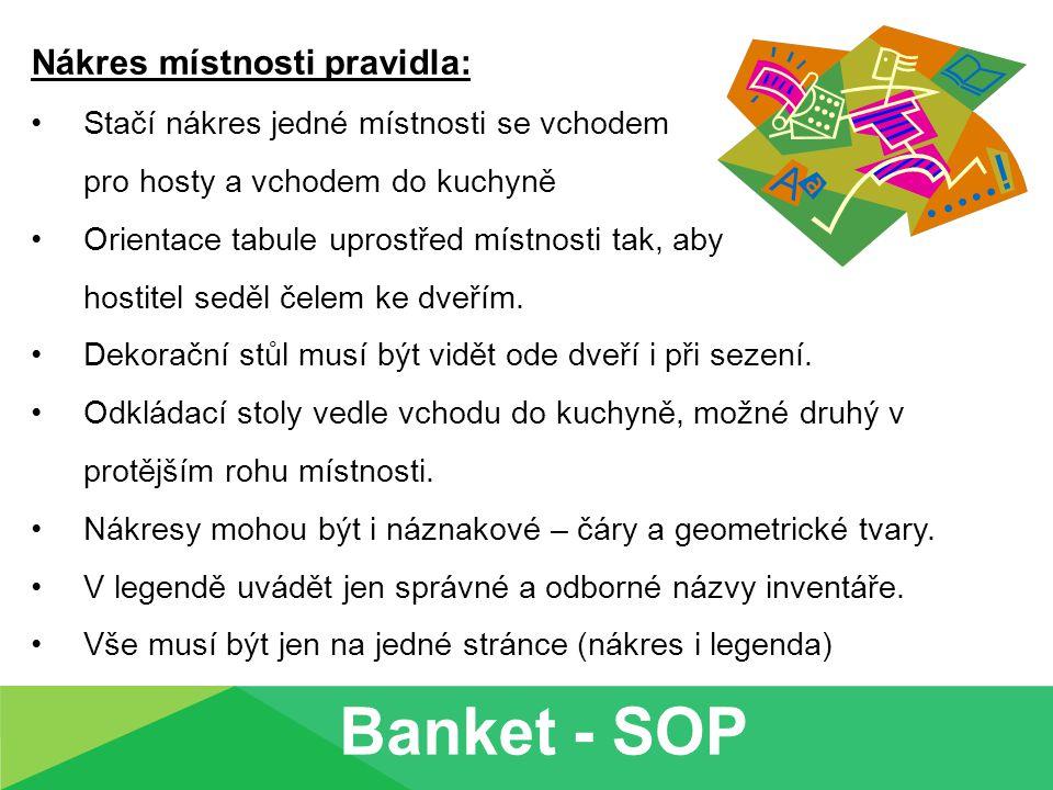 Banket - SOP Nákres místnosti pravidla: