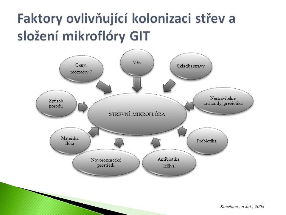 Faktory ovlivňující kolonizaci střev a složení mikroflóry GIT