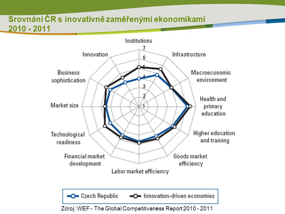Srovnání ČR s inovativně zaměřenými ekonomikami 2010 - 2011