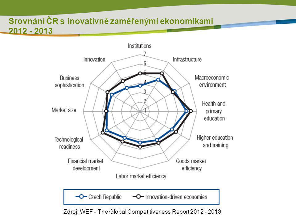 Srovnání ČR s inovativně zaměřenými ekonomikami 2012 - 2013