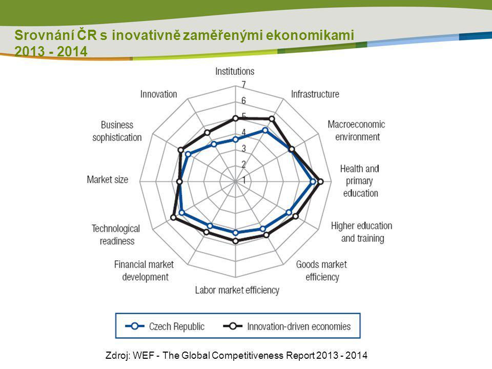 Srovnání ČR s inovativně zaměřenými ekonomikami 2013 - 2014