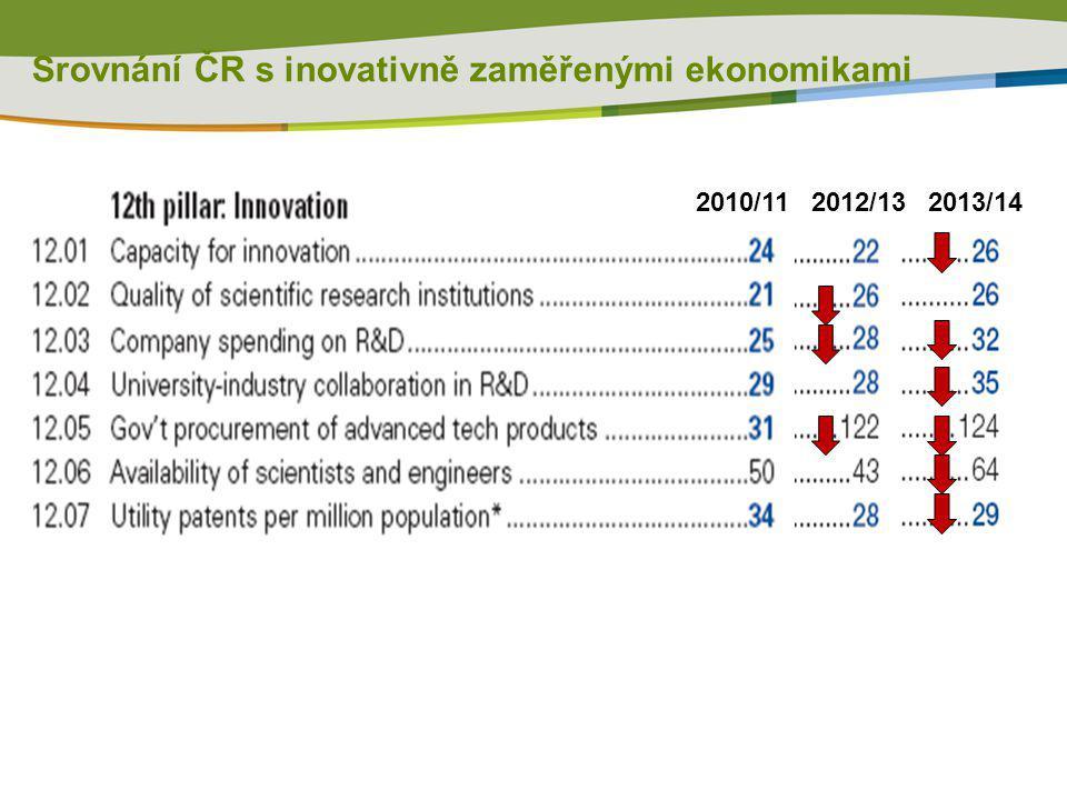 Srovnání ČR s inovativně zaměřenými ekonomikami