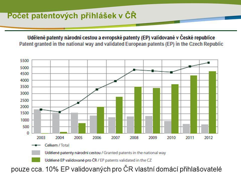 Počet patentových přihlášek v ČŘ