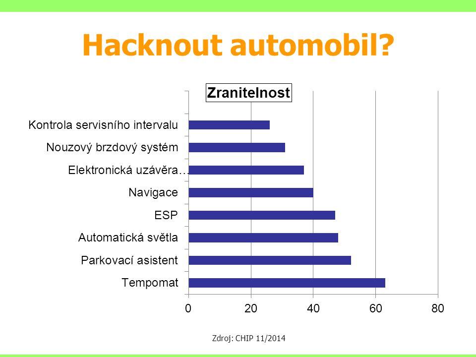 Hacknout automobil Zdroj: CHIP 11/2014