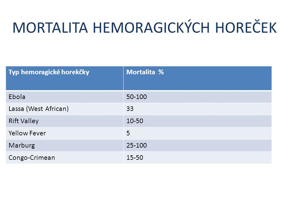 MORTALITA HEMORAGICKÝCH HOREČEK