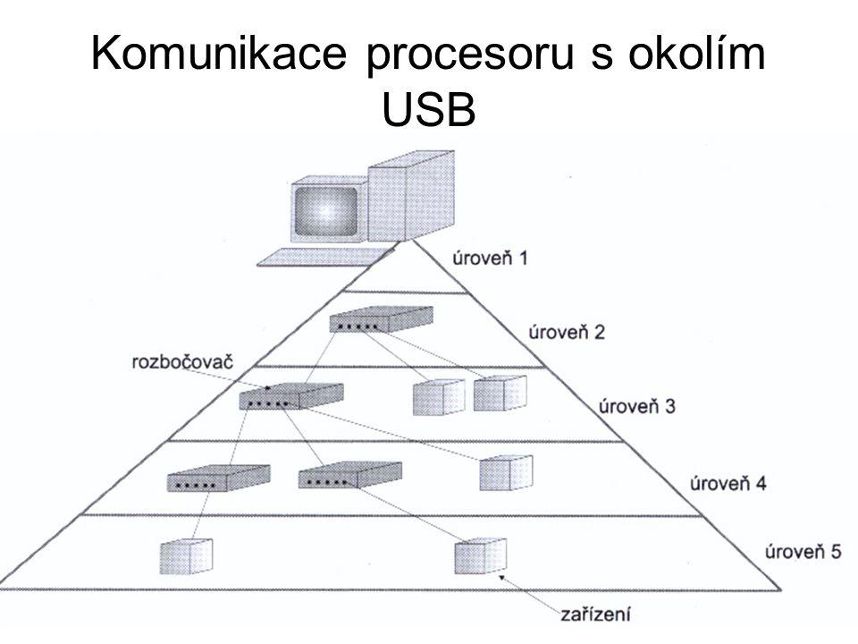 Komunikace procesoru s okolím USB