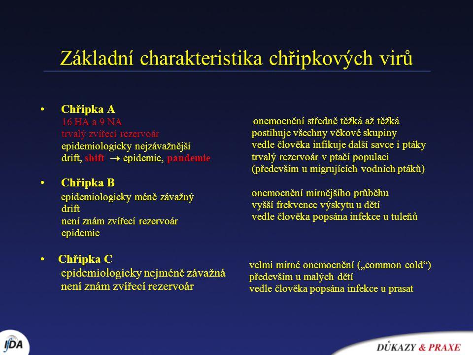 Základní charakteristika chřipkových virů