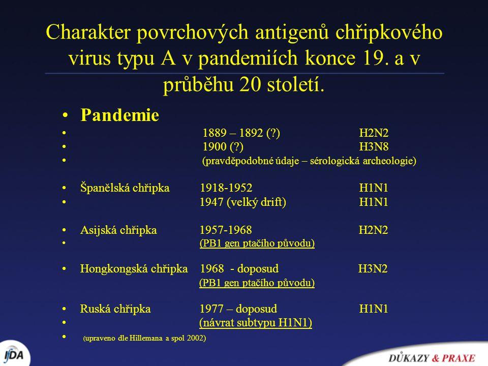 Charakter povrchových antigenů chřipkového virus typu A v pandemiích konce 19. a v průběhu 20 století.