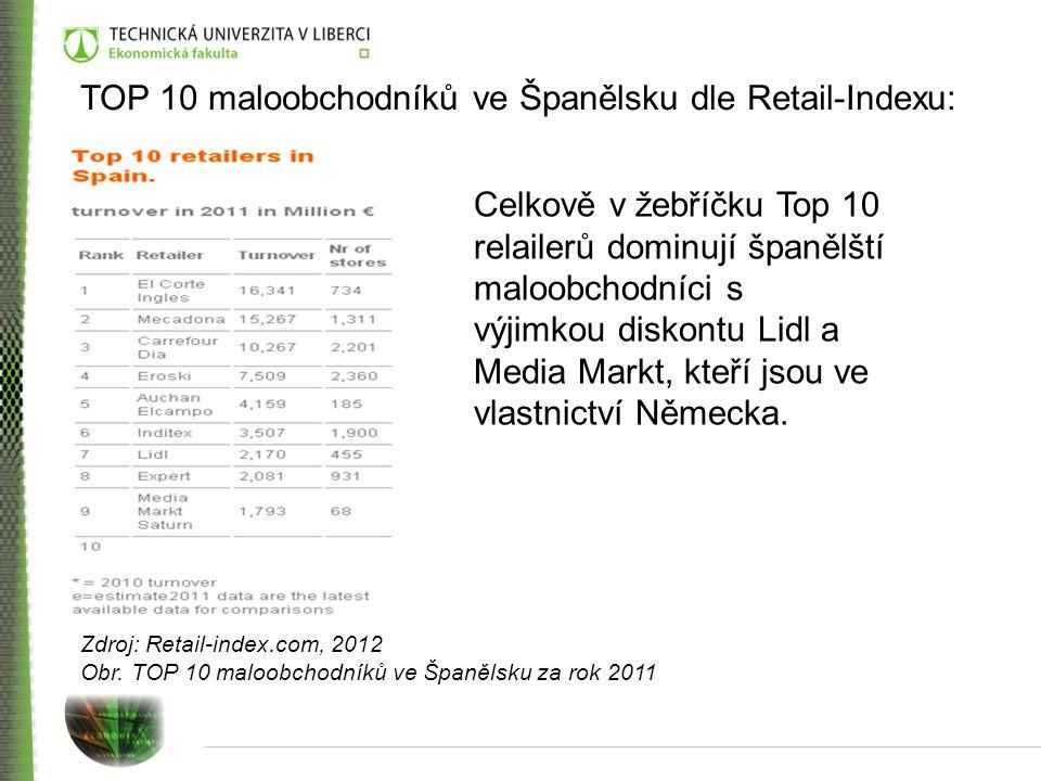TOP 10 maloobchodníků ve Španělsku dle Retail-Indexu: