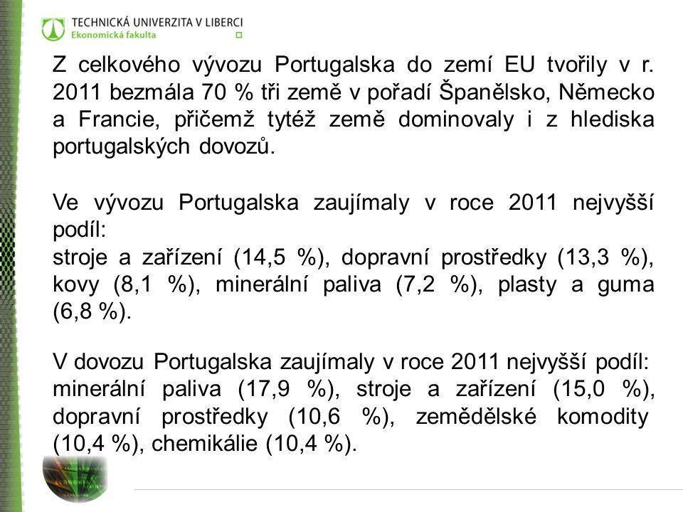 Z celkového vývozu Portugalska do zemí EU tvořily v r
