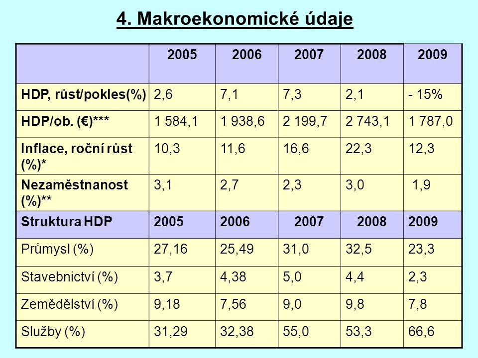 4. Makroekonomické údaje