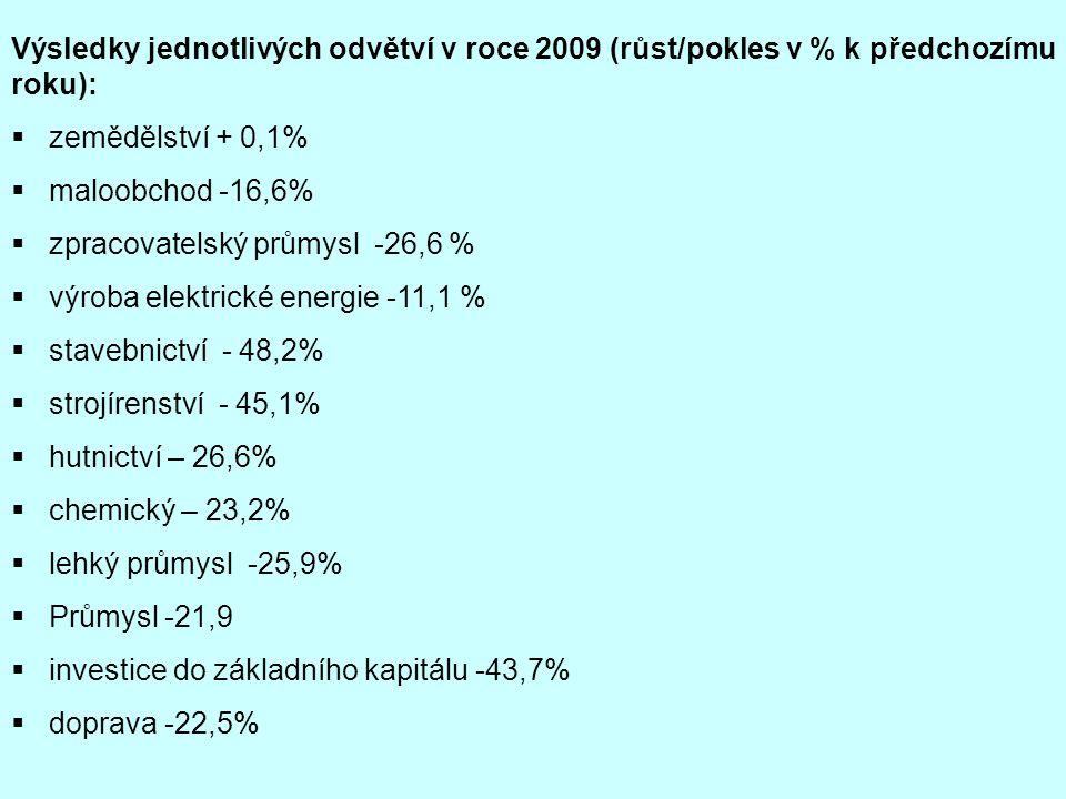 Výsledky jednotlivých odvětví v roce 2009 (růst/pokles v % k předchozímu roku):