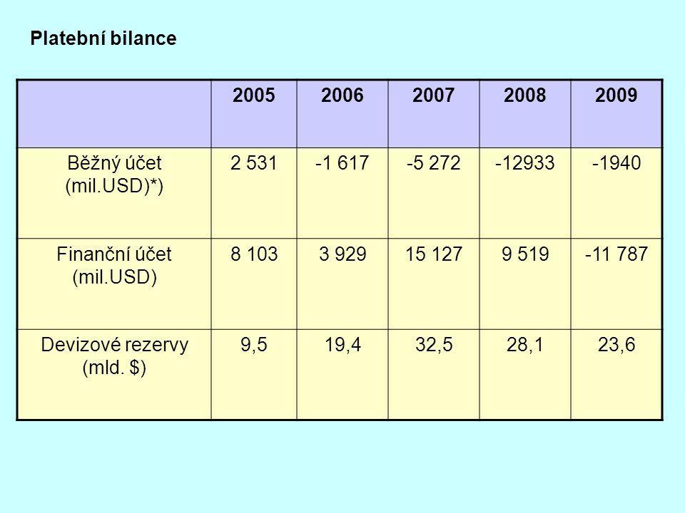 Finanční účet (mil.USD) 8 103 3 929 15 127 9 519 -11 787