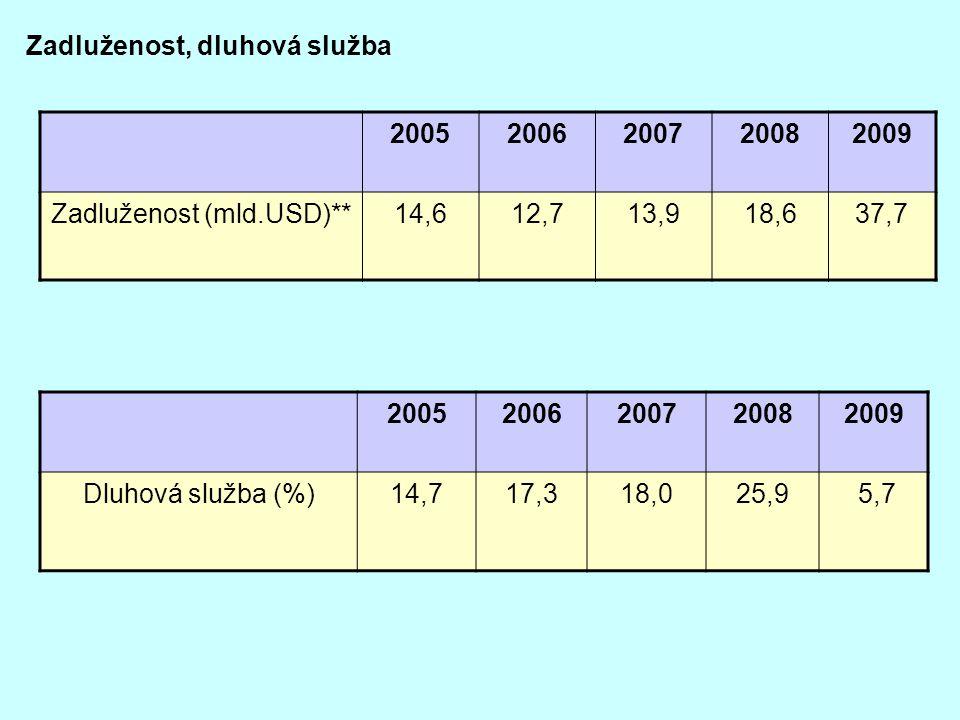 Zadluženost (mld.USD)**