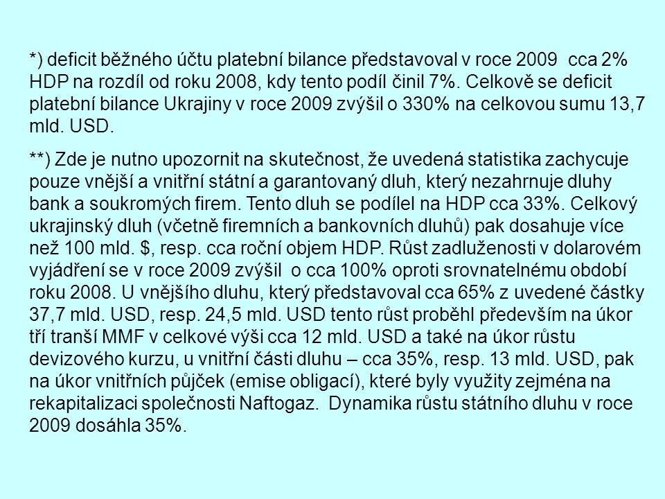 *) deficit běžného účtu platební bilance představoval v roce 2009 cca 2% HDP na rozdíl od roku 2008, kdy tento podíl činil 7%. Celkově se deficit platební bilance Ukrajiny v roce 2009 zvýšil o 330% na celkovou sumu 13,7 mld. USD.