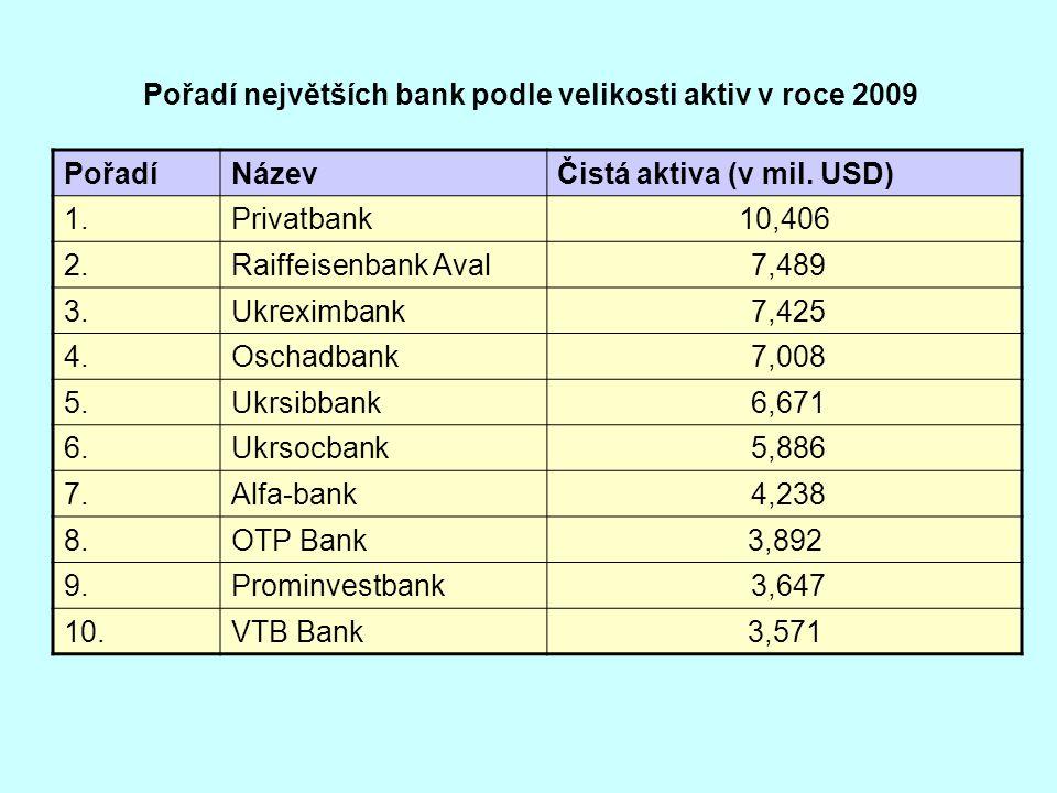 Pořadí největších bank podle velikosti aktiv v roce 2009