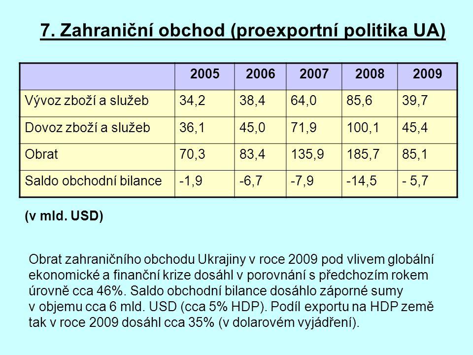 7. Zahraniční obchod (proexportní politika UA)