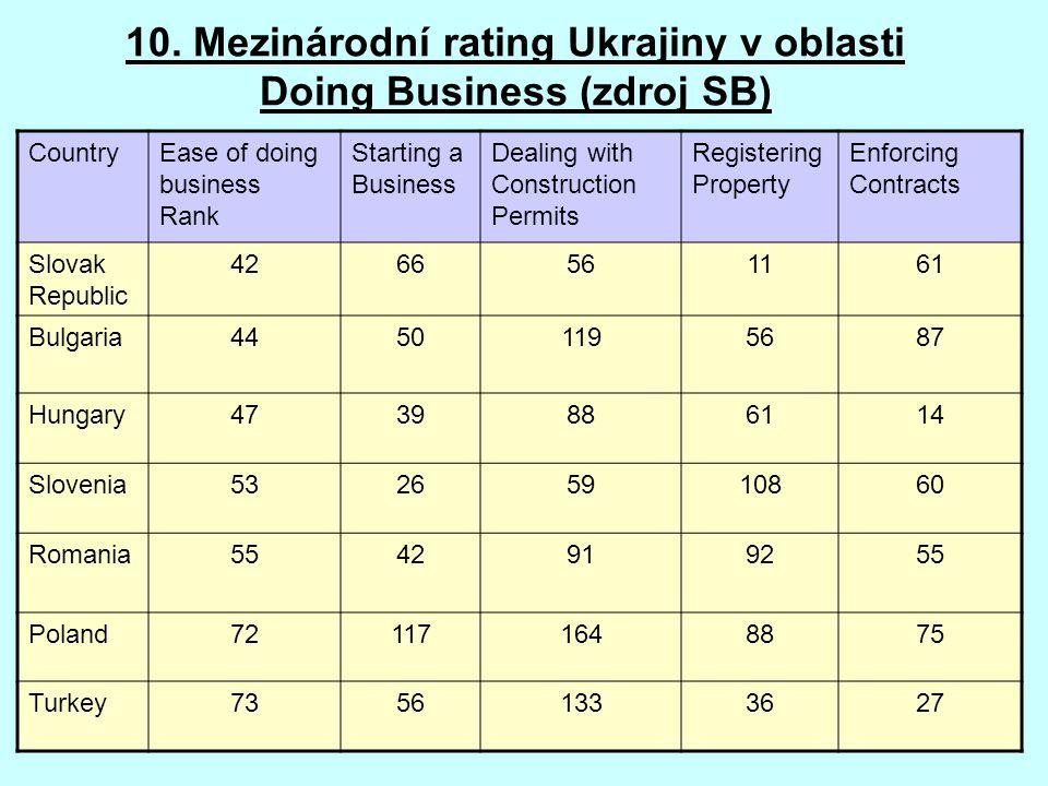 10. Mezinárodní rating Ukrajiny v oblasti Doing Business (zdroj SB)