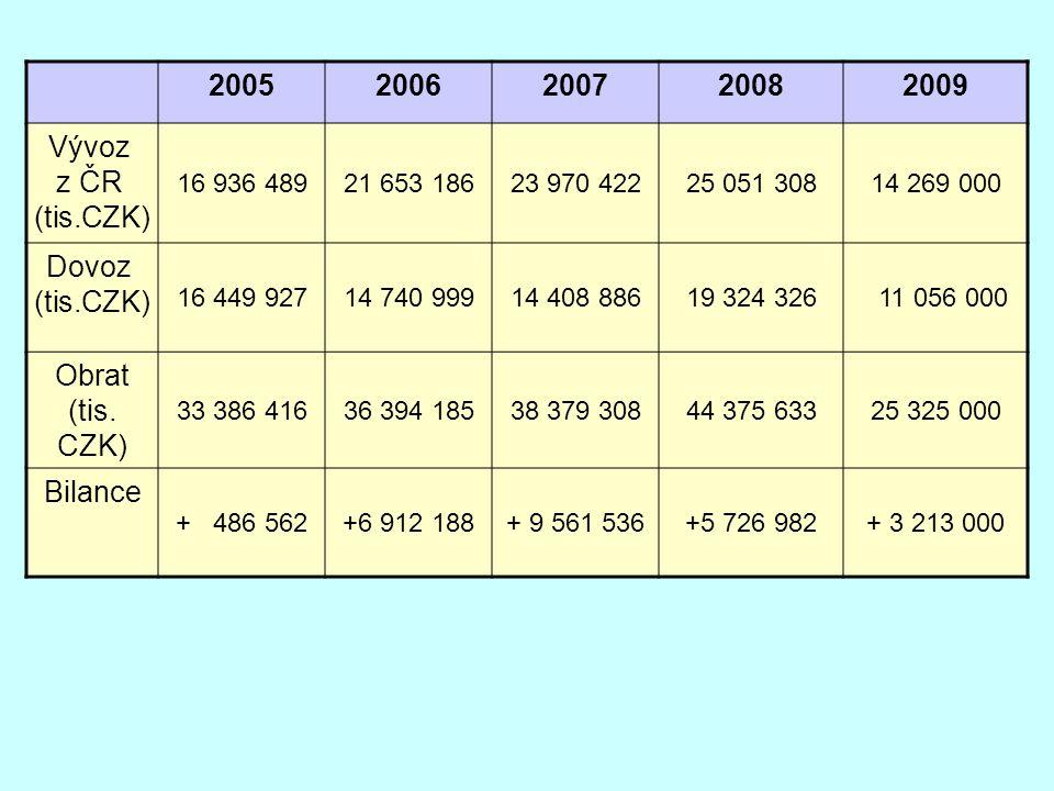 2005 2006 2007 2008 2009 Vývoz z ČR (tis.CZK) Dovoz (tis.CZK)