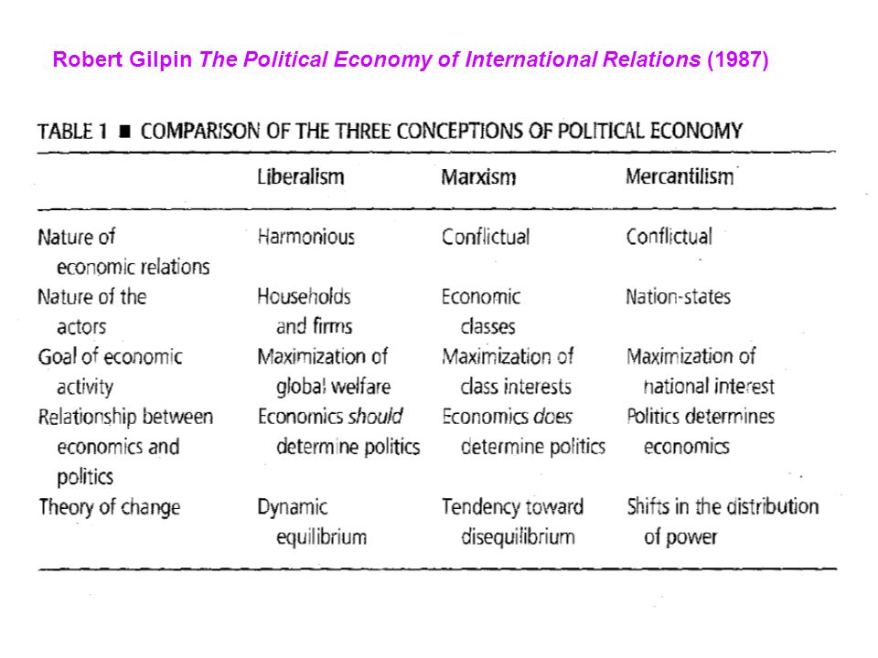 Robert Gilpin The Political Economy of International Relations (1987)
