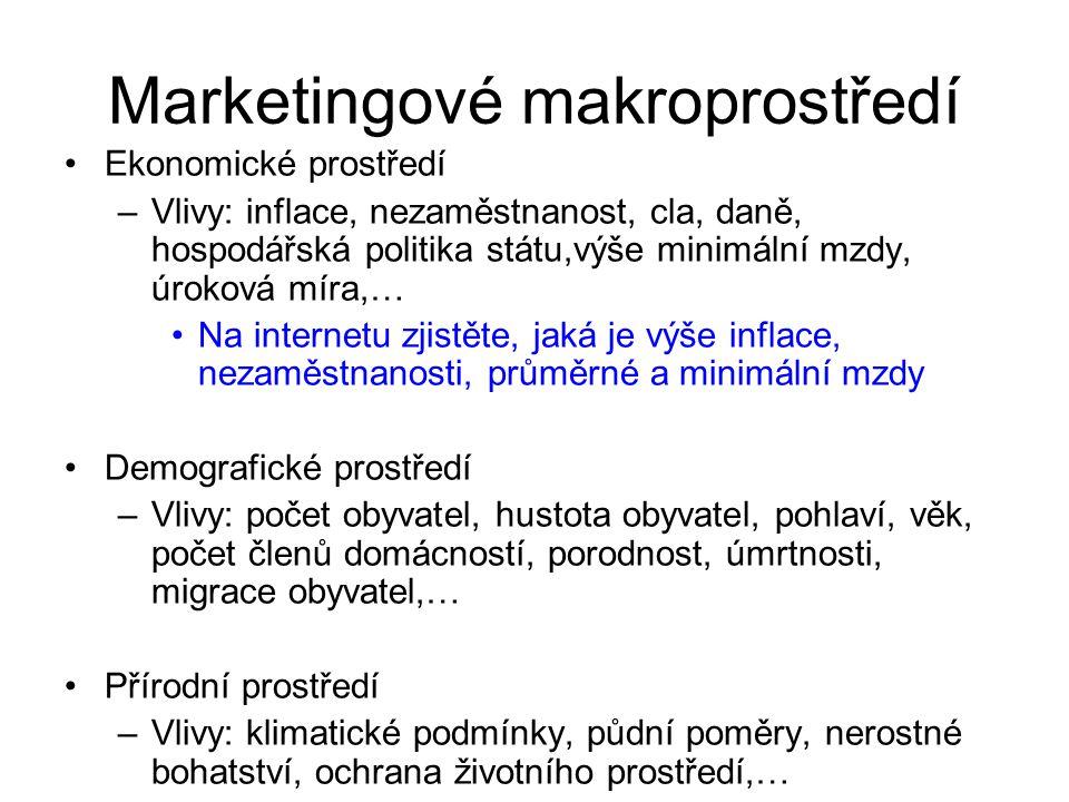 Marketingové makroprostředí