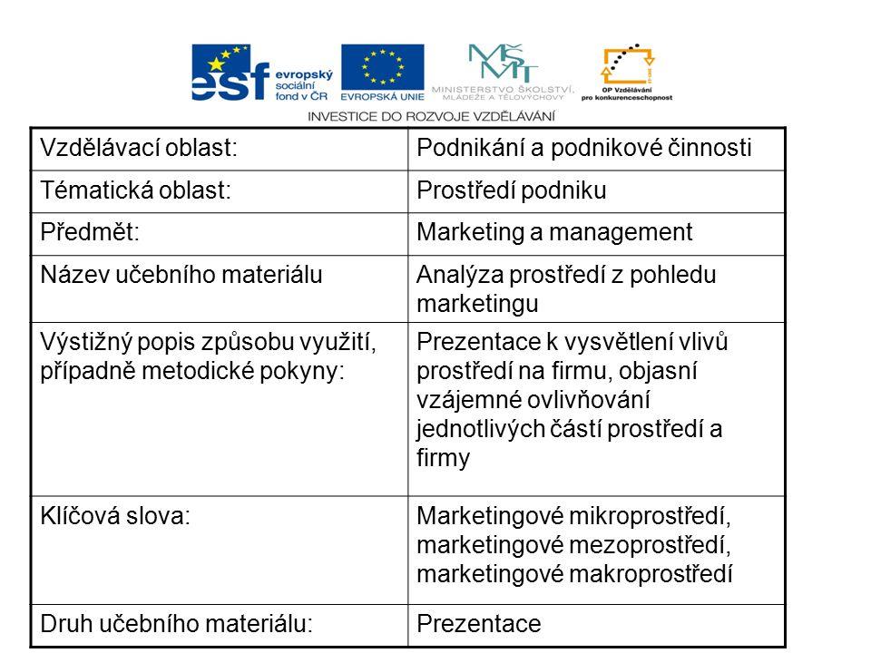 Vzdělávací oblast: Podnikání a podnikové činnosti. Tématická oblast: Prostředí podniku. Předmět: