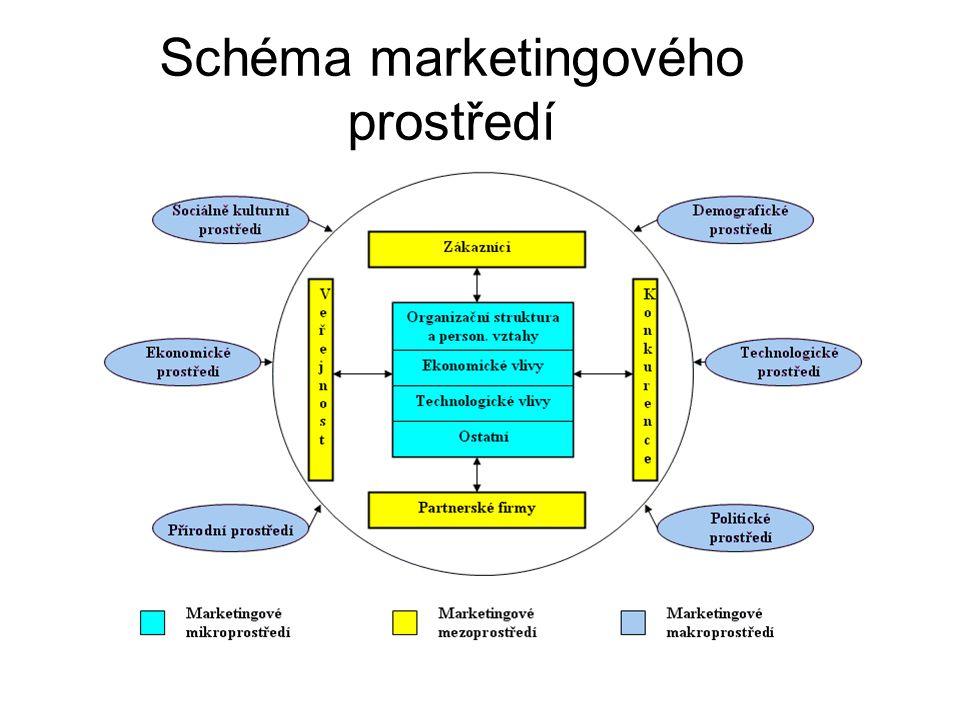 Schéma marketingového prostředí