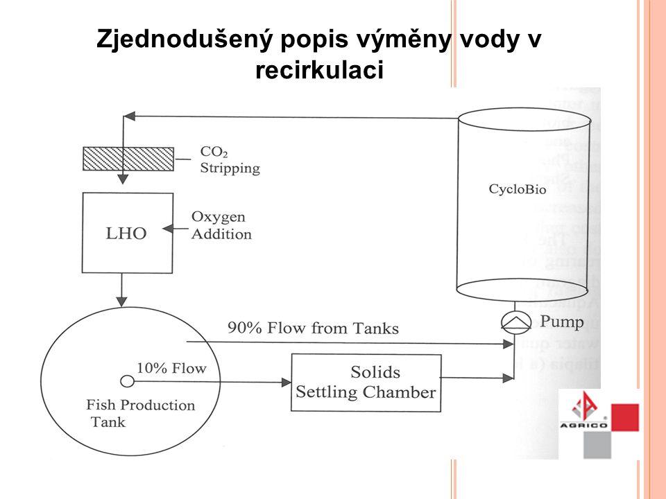 Zjednodušený popis výměny vody v recirkulaci
