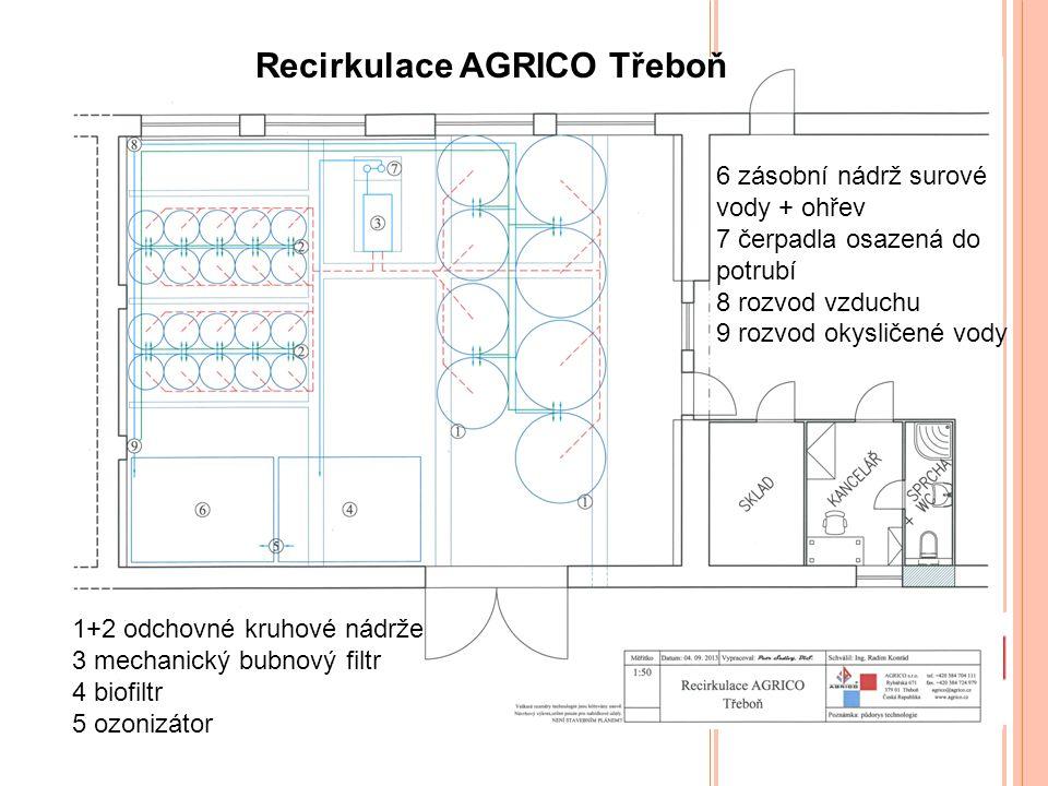 Recirkulace AGRICO Třeboň