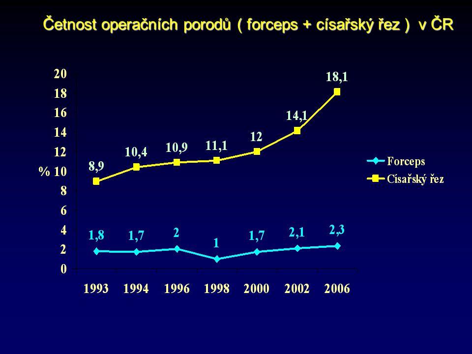 Četnost operačních porodů ( forceps + císařský řez ) v ČR