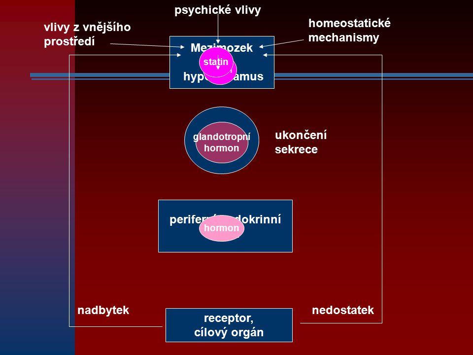 homeostatické mechanismy vlivy z vnějšího prostředí