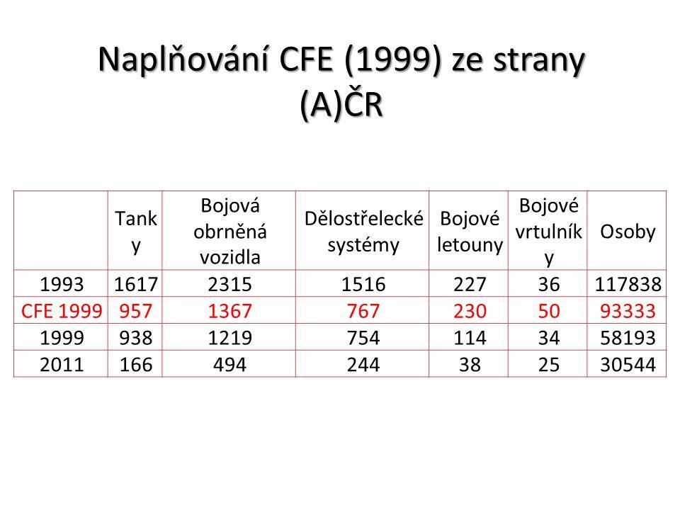 Naplňování CFE (1999) ze strany (A)ČR