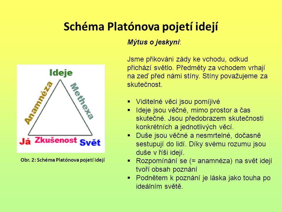 Schéma Platónova pojetí idejí