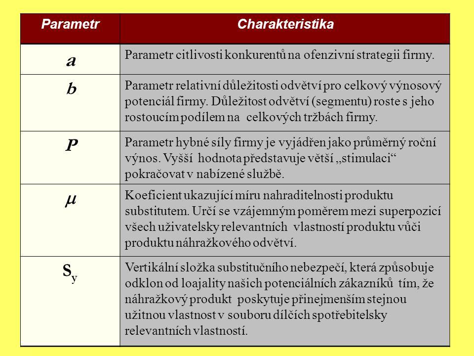 a b P  Sy Parametr Charakteristika