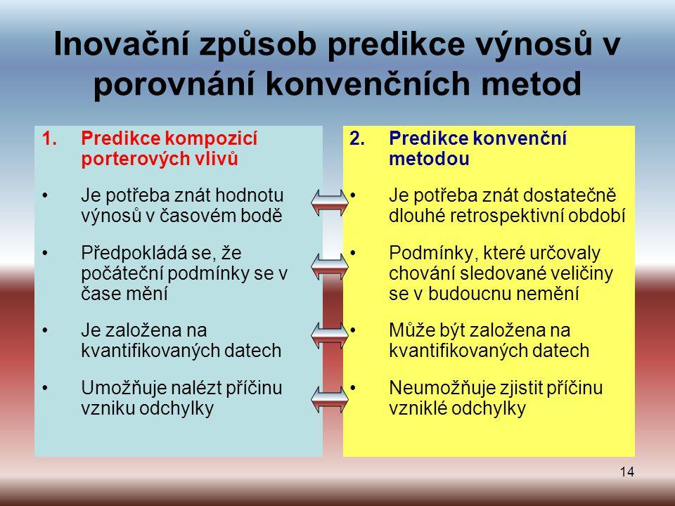 Inovační způsob predikce výnosů v porovnání konvenčních metod