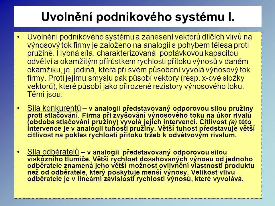 Uvolnění podnikového systému I.