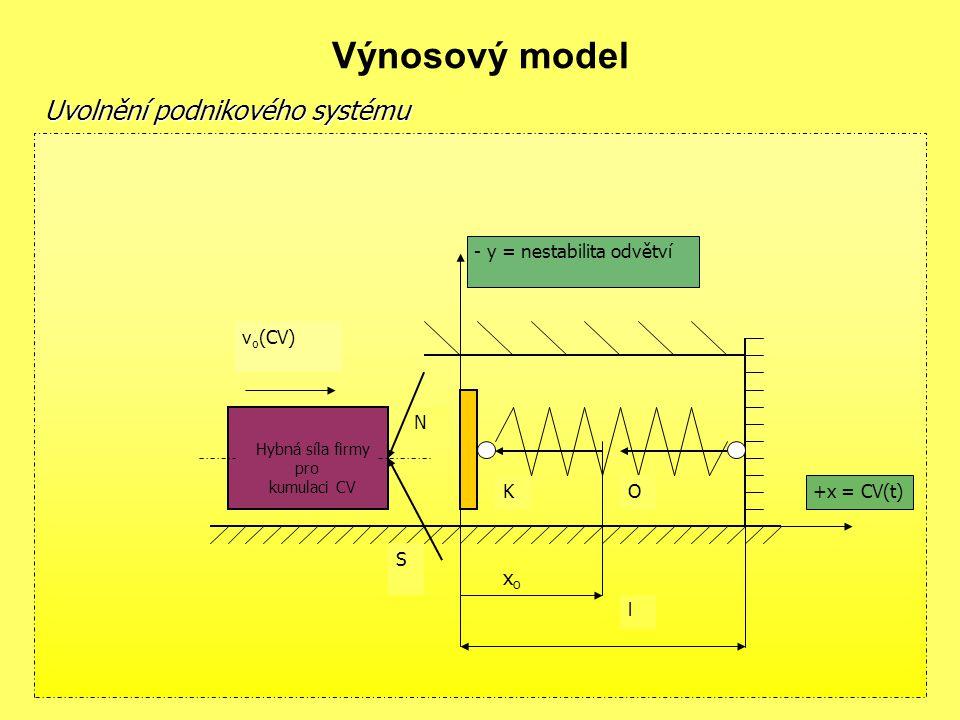 Výnosový model Uvolnění podnikového systému xo