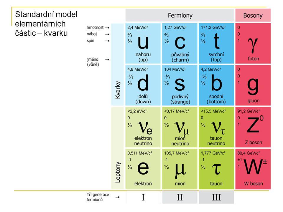 Standardní model elementárních částic – kvarků