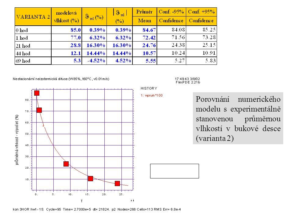 Porovnání numerického modelu s experimentálně stanovenou průměrnou vlhkostí v bukové desce (varianta 2)