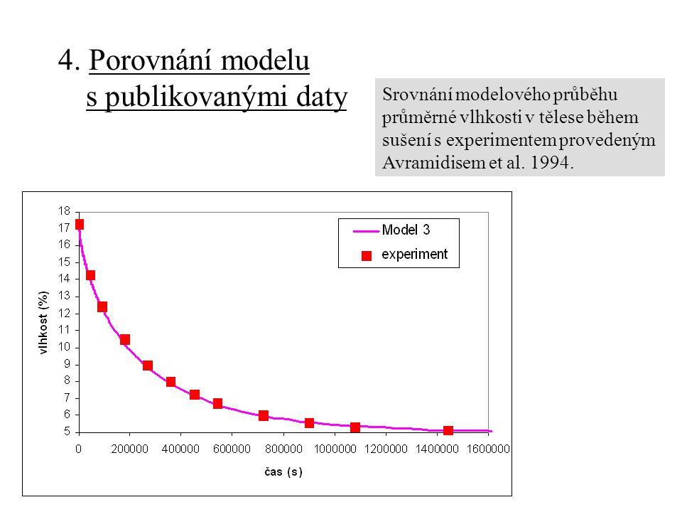 4. Porovnání modelu s publikovanými daty