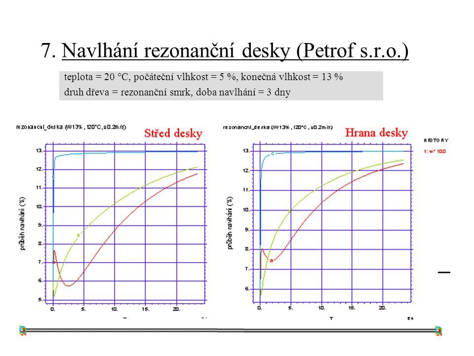 7. Navlhání rezonanční desky (Petrof s.r.o.)