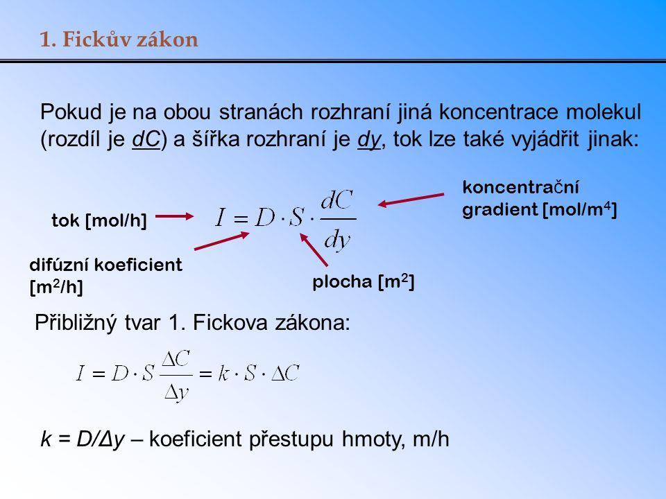Přibližný tvar 1. Fickova zákona:
