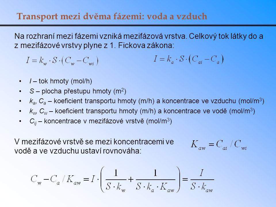 Transport mezi dvěma fázemi: voda a vzduch