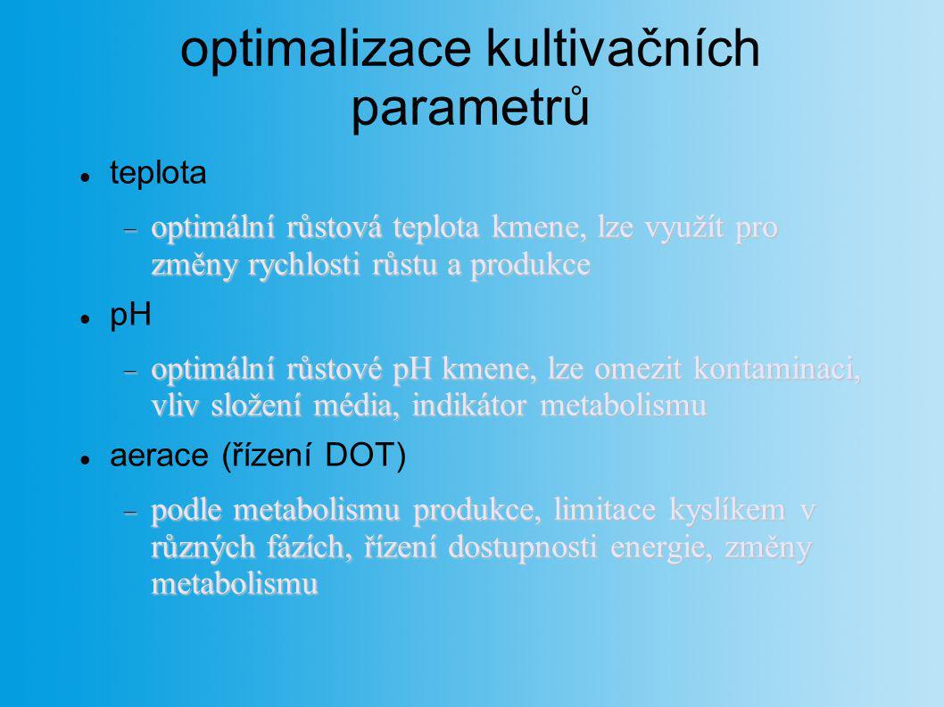 optimalizace kultivačních parametrů