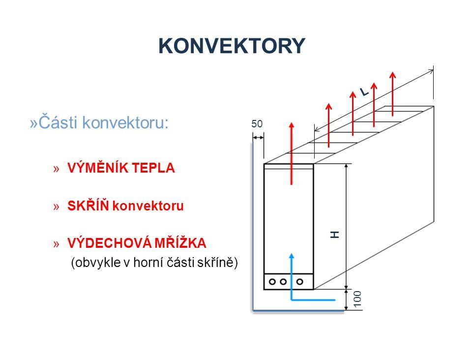KONVEKTORY Části konvektoru: VÝMĚNÍK TEPLA SKŘÍŇ konvektoru