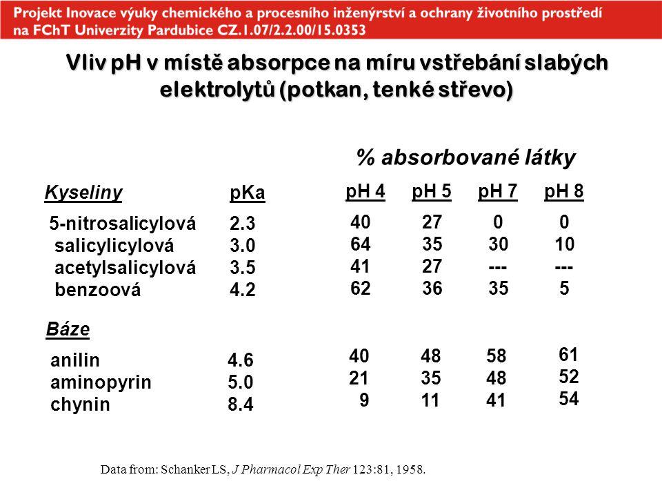 Vliv pH v místě absorpce na míru vstřebání slabých elektrolytů (potkan, tenké střevo)