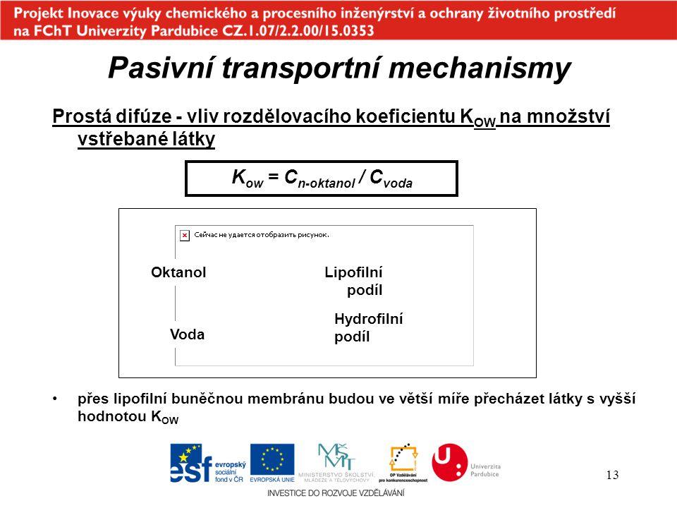 Pasivní transportní mechanismy Kow = Cn-oktanol / Cvoda