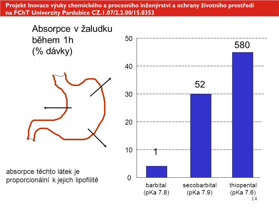 Absorpce v žaludku během 1h (% dávky)