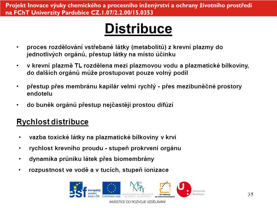 Distribuce Rychlost distribuce